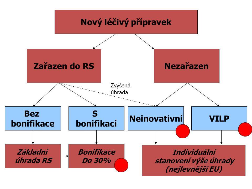 FARMAKOEKONOMICKÉ ANALÝZY POŽADOVANÉ V ČR Analýza nákladové efektivity – Jaké jsou náklady a přínosy pro jednoho pacienta ve srovnání s alternaticní terapií v daném stadiu onemocnění .