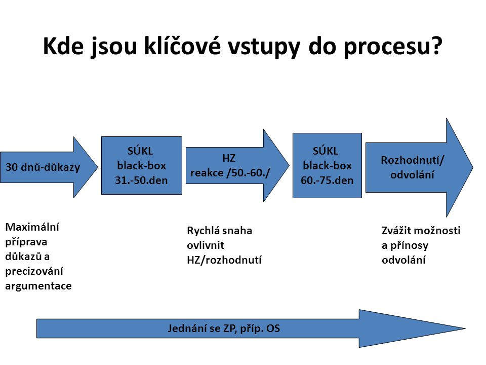 Zařazen do RSNezařazen Neinovativní VILP Bez bonifikace S bonifikací Základní úhrada RS Bonifikace Do 30% Individuální stanovení výše úhrady (nejlevnější EU) Zvýšená úhrada Nový léčivý přípravek