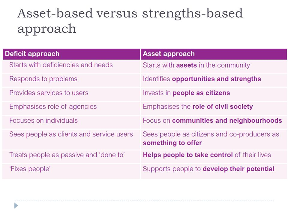 Asset-based versus strengths-based approach