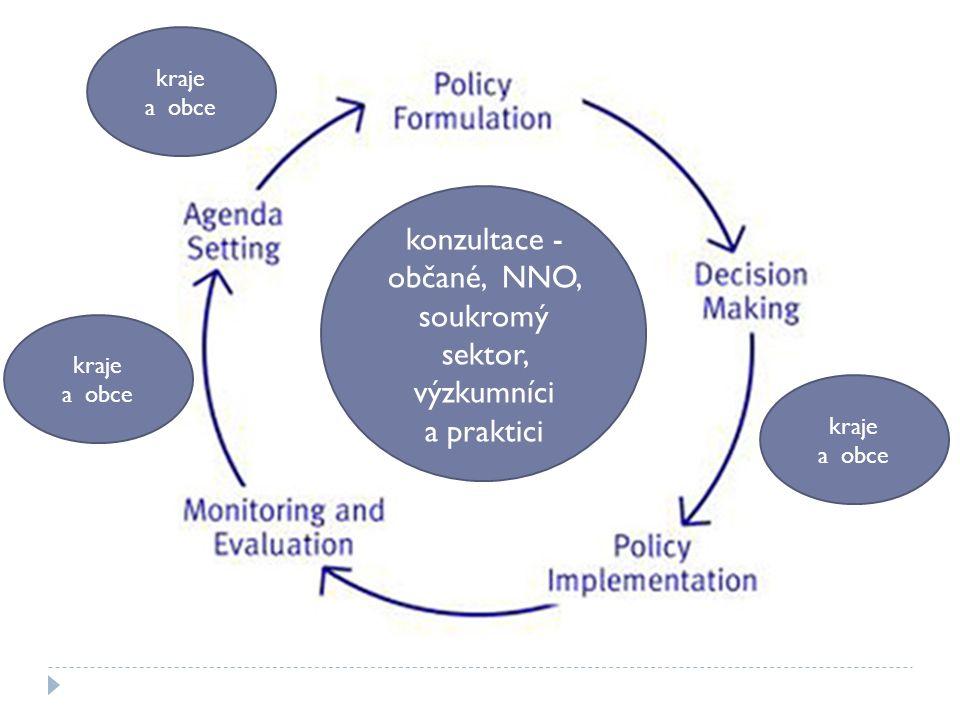 Mainstreaming ?.Inkluzivní design politiky, urbanistický pohled - integrace do ekonomických aj.