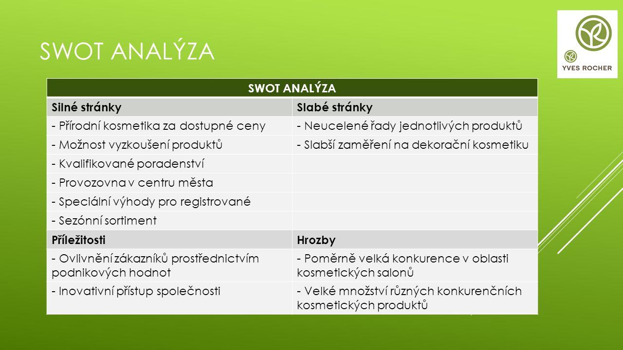 SWOT ANALÝZA Silné stránkySlabé stránky - Přírodní kosmetika za dostupné ceny- Neucelené řady jednotlivých produktů - Možnost vyzkoušení produktů- Sla