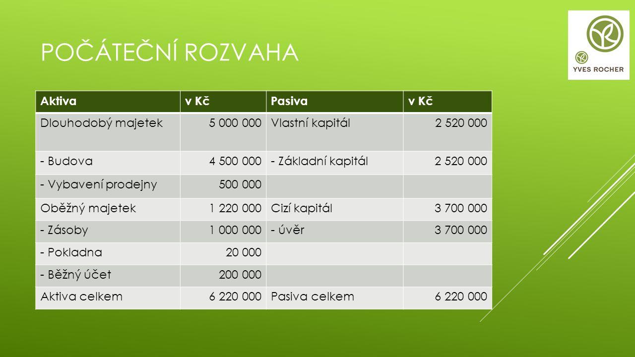 POČÁTEČNÍ ROZVAHA Aktivav KčPasivav Kč Dlouhodobý majetek5 000 000Vlastní kapitál 2 520 000 - Budova4 500 000- Základní kapitál2 520 000 - Vybavení pr