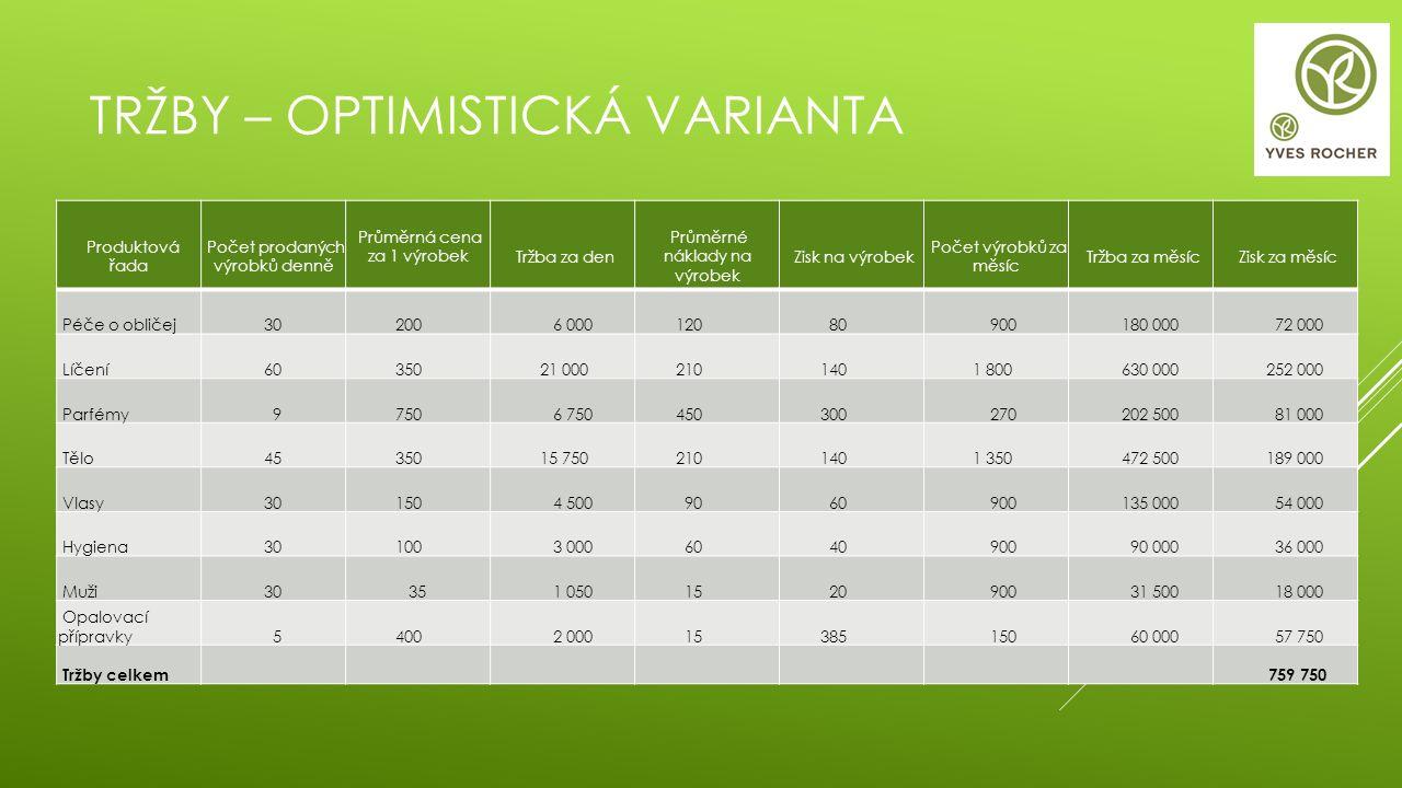 TRŽBY – OPTIMISTICKÁ VARIANTA Produktová řada Počet prodaných výrobků denně Průměrná cena za 1 výrobek Tržba za den Průměrné náklady na výrobek Zisk n