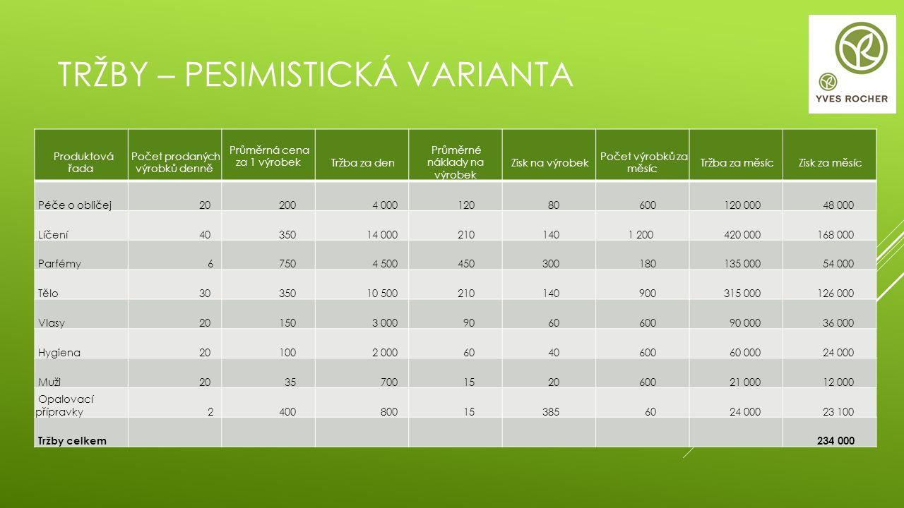 TRŽBY – PESIMISTICKÁ VARIANTA Produktová řada Počet prodaných výrobků denně Průměrná cena za 1 výrobek Tržba za den Průměrné náklady na výrobek Zisk n