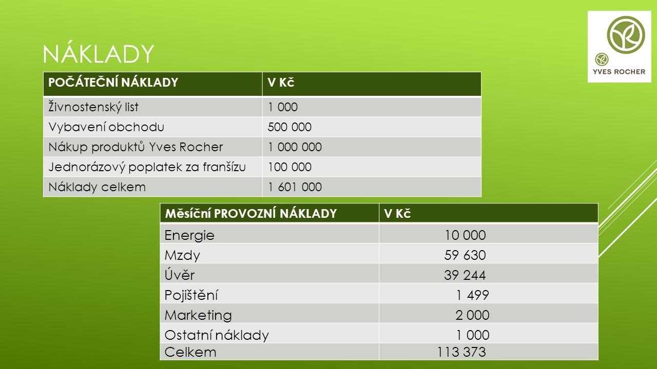 NÁKLADY POČÁTEČNÍ NÁKLADYV Kč Živnostenský list1 000 Vybavení obchodu500 000 Nákup produktů Yves Rocher1 000 000 Jednorázový poplatek za franšízu100 0