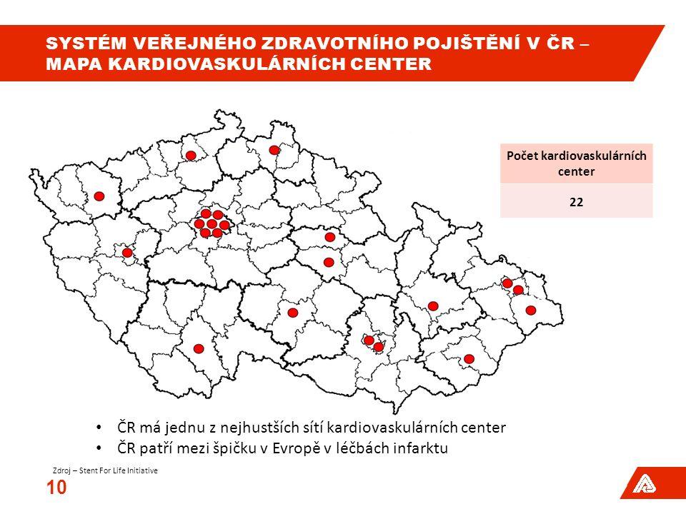 SYSTÉM VEŘEJNÉHO ZDRAVOTNÍHO POJIŠTĚNÍ V ČR – MAPA KARDIOVASKULÁRNÍCH CENTER 10 Počet kardiovaskulárních center 22 ČR má jednu z nejhustších sítí kardiovaskulárních center ČR patří mezi špičku v Evropě v léčbách infarktu Zdroj – Stent For Life Initiative