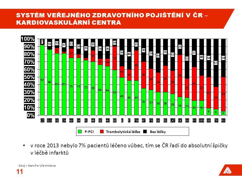 SYSTÉM VEŘEJNÉHO ZDRAVOTNÍHO POJIŠTĚNÍ V ČR – KARDIOVASKULÁRNÍ CENTRA 11 P-PCITrombolytická léčbaBez léčby v roce 2013 nebylo 7% pacientů léčeno vůbec, tím se ČR řadí do absolutní špičky v léčbě infarktů Zdroj – Stent For Life Initiative