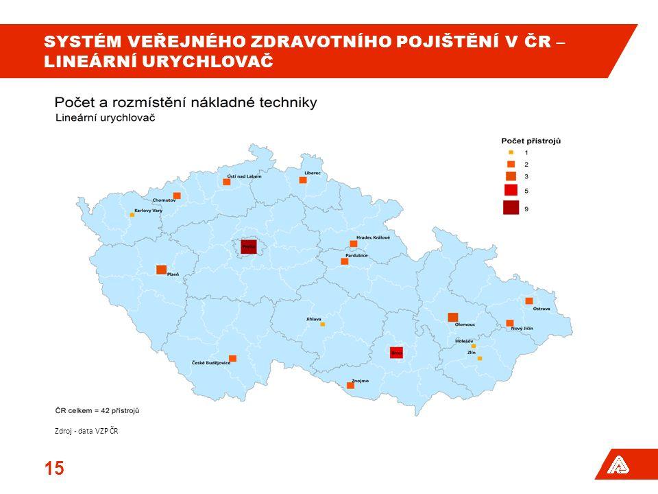 SYSTÉM VEŘEJNÉHO ZDRAVOTNÍHO POJIŠTĚNÍ V ČR – LINEÁRNÍ URYCHLOVAČ 15 Zdroj - data VZP ČR