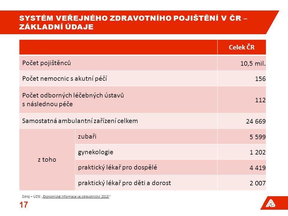 SYSTÉM VEŘEJNÉHO ZDRAVOTNÍHO POJIŠTĚNÍ V ČR – ZÁKLADNÍ ÚDAJE Celek ČR Počet pojištěnců 10,5 mil.