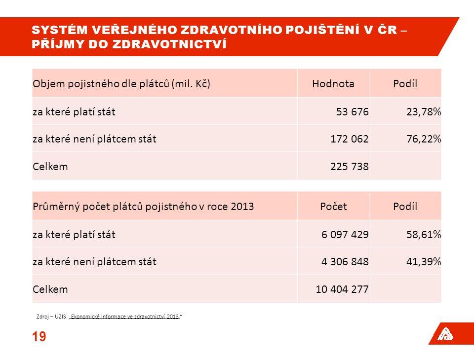 SYSTÉM VEŘEJNÉHO ZDRAVOTNÍHO POJIŠTĚNÍ V ČR – PŘÍJMY DO ZDRAVOTNICTVÍ Objem pojistného dle plátců (mil. Kč)HodnotaPodíl za které platí stát53 67623,78