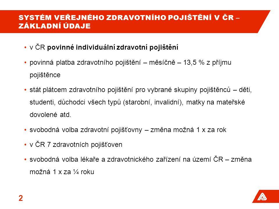 SYSTÉM VEŘEJNÉHO ZDRAVOTNÍHO POJIŠTĚNÍ V ČR – ZÁKLADNÍ ÚDAJE v ČR povinné individuální zdravotní pojištění povinná platba zdravotního pojištění – měsíčně – 13,5 % z příjmu pojištěnce stát plátcem zdravotního pojištění pro vybrané skupiny pojištěnců – děti, studenti, důchodci všech typů (starobní, invalidní), matky na mateřské dovolené atd.
