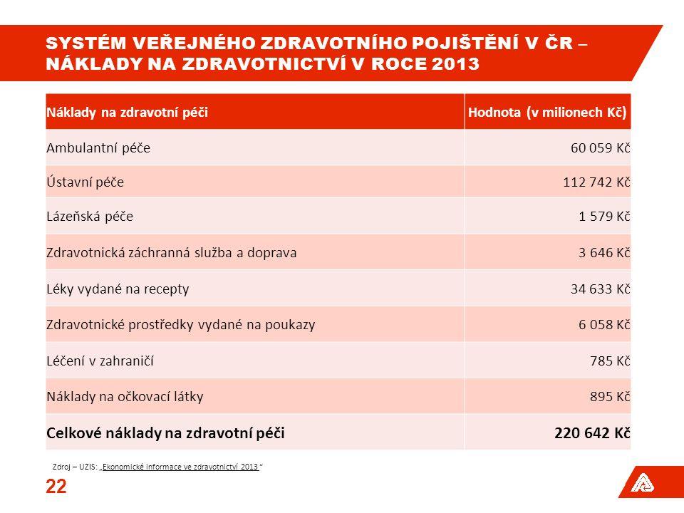 SYSTÉM VEŘEJNÉHO ZDRAVOTNÍHO POJIŠTĚNÍ V ČR – NÁKLADY NA ZDRAVOTNICTVÍ V ROCE 2013 22 Náklady na zdravotní péčiHodnota (v milionech Kč) Ambulantní péč