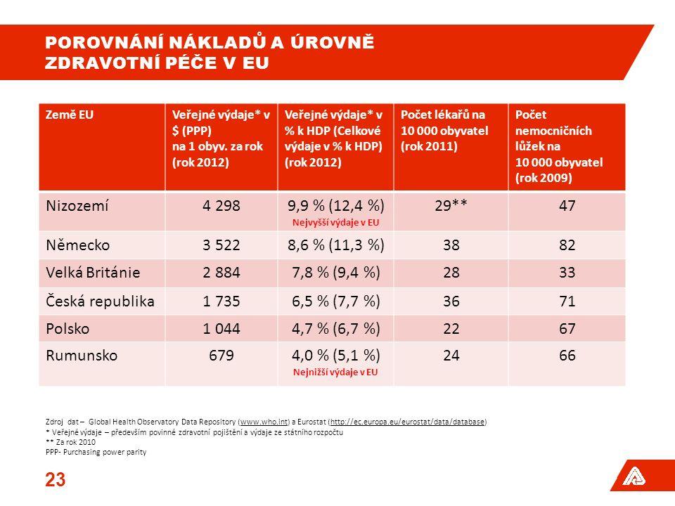 POROVNÁNÍ NÁKLADŮ A ÚROVNĚ ZDRAVOTNÍ PÉČE V EU Země EUVeřejné výdaje* v $ (PPP) na 1 obyv. za rok (rok 2012) Veřejné výdaje* v % k HDP (Celkové výdaje