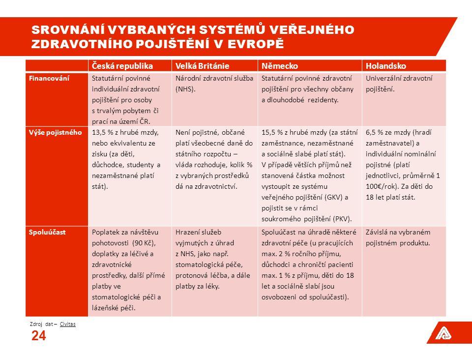 SROVNÁNÍ VYBRANÝCH SYSTÉMŮ VEŘEJNÉHO ZDRAVOTNÍHO POJIŠTĚNÍ V EVROPĚ Česká republikaVelká BritánieNěmeckoHolandsko Financování Statutární povinné individuální zdravotní pojištění pro osoby s trvalým pobytem či prací na území ČR.