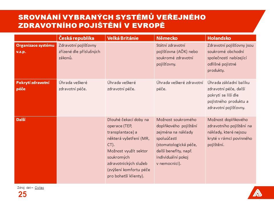 SROVNÁNÍ VYBRANÝCH SYSTÉMŮ VEŘEJNÉHO ZDRAVOTNÍHO POJIŠTĚNÍ V EVROPĚ Česká republikaVelká BritánieNěmeckoHolandsko Organizace systému v.z.p. Zdravotní