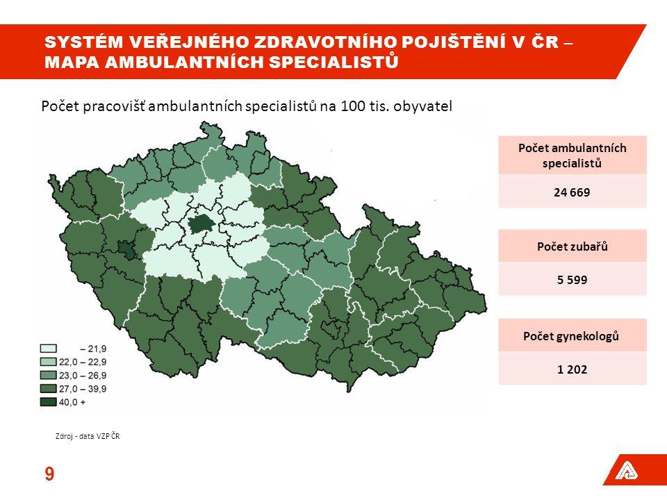 SYSTÉM VEŘEJNÉHO ZDRAVOTNÍHO POJIŠTĚNÍ V ČR – MAPA AMBULANTNÍCH SPECIALISTŮ 9 Počet ambulantních specialistů 24 669 Počet zubařů 5 599 Počet gynekolog