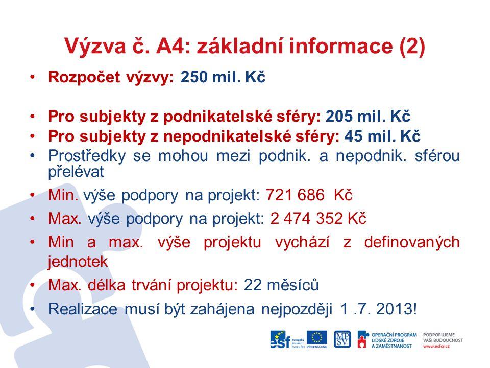 Výzva č. A4: základní informace (2) Rozpočet výzvy: 250 mil.