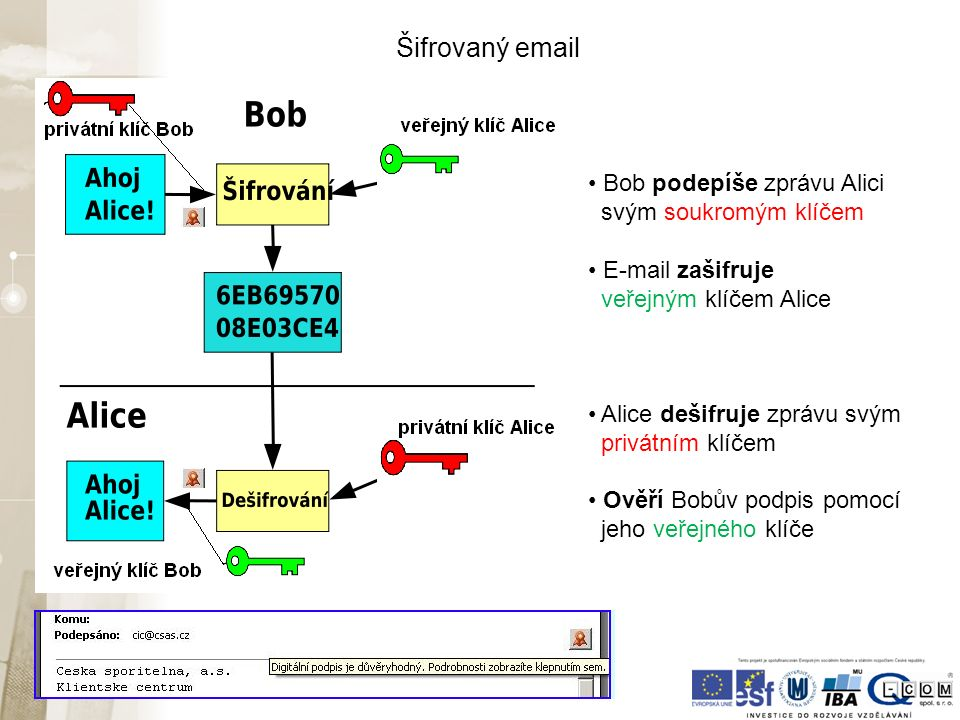 Bob podepíše zprávu Alici svým soukromým klíčem E-mail zašifruje veřejným klíčem Alice Alice dešifruje zprávu svým privátním klíčem Ověří Bobův podpis pomocí jeho veřejného klíče Šifrovaný email
