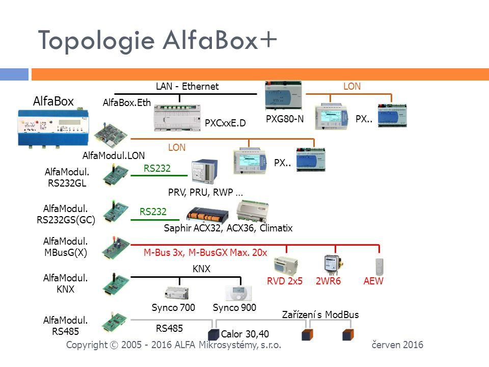 Topologie AlfaBox+ červen 2016 Copyright © 2005 - 2016 ALFA Mikrosystémy, s.r.o.
