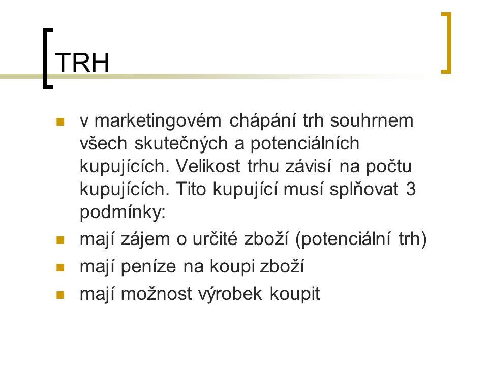 TRH v marketingovém chápání trh souhrnem všech skutečných a potenciálních kupujících.