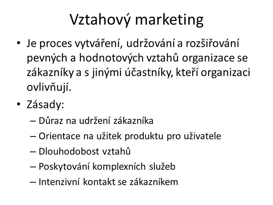 Vztahový marketing Je proces vytváření, udržování a rozšiřování pevných a hodnotových vztahů organizace se zákazníky a s jinými účastníky, kteří organizaci ovlivňují.