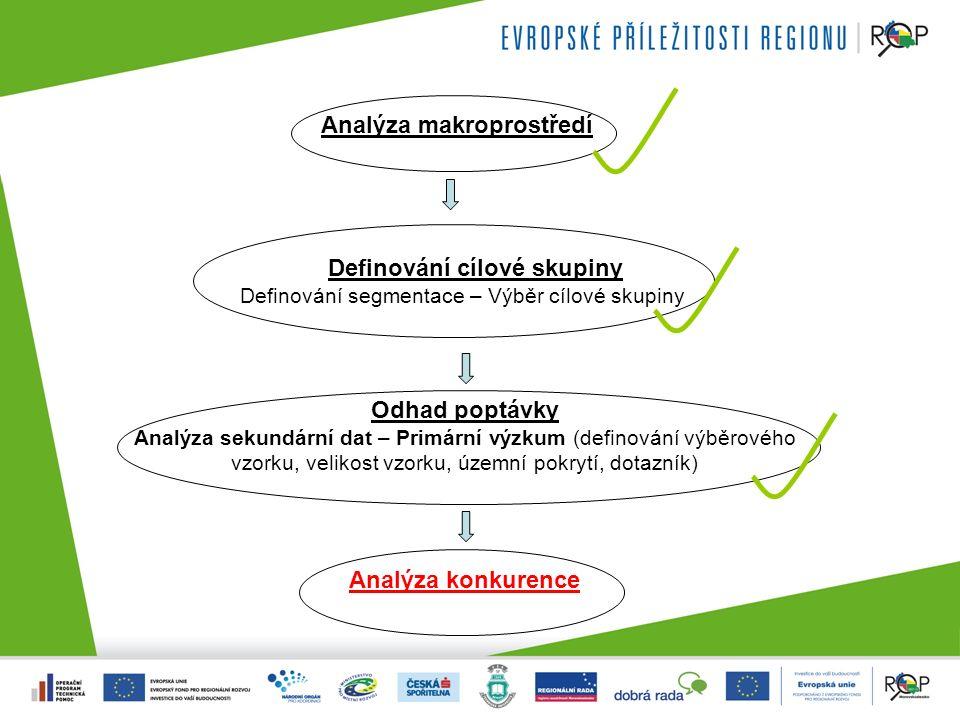 Analýza makroprostředí Definování cílové skupiny Definování segmentace – Výběr cílové skupiny Odhad poptávky Analýza sekundární dat – Primární výzkum (definování výběrového vzorku, velikost vzorku, územní pokrytí, dotazník) Analýza konkurence