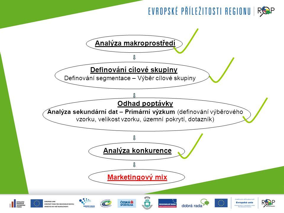 Analýza makroprostředí Definování cílové skupiny Definování segmentace – Výběr cílové skupiny Odhad poptávky Analýza sekundární dat – Primární výzkum (definování výběrového vzorku, velikost vzorku, územní pokrytí, dotazník) Analýza konkurence Marketingový mix Definování cílové skupiny Definování segmentace – Výběr cílové skupiny