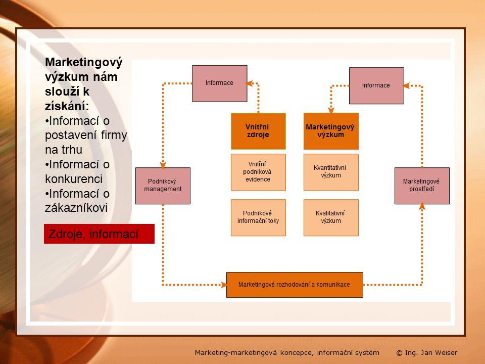 Marketingový výzkum nám slouží k získání: Informací o postavení firmy na trhu Informací o konkurenci Informací o zákazníkovi Zdroje, informací