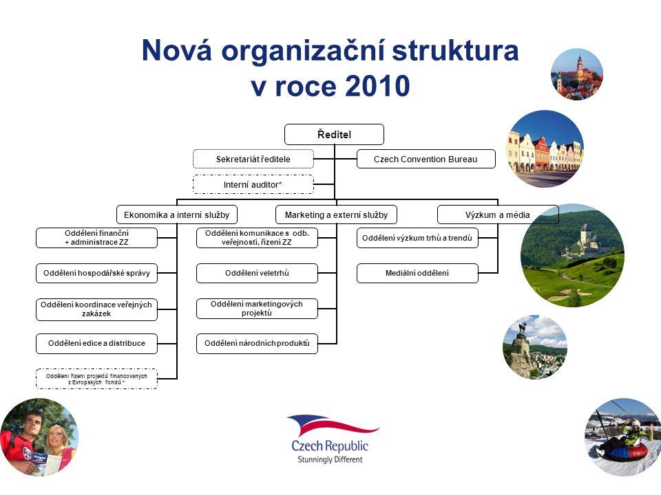 Nová organizační struktura v roce 2010 Ředitel Ekonomika a interní služby Oddělení finanční + administrace ZZ Oddělení hospodářské správy Oddělení koordinace veřejných zakázek Oddělení edice a distribuce Oddělení řízení projektů financovaných z Evropských fondů * Marketing a externí služby Oddělení komunikace s odb.