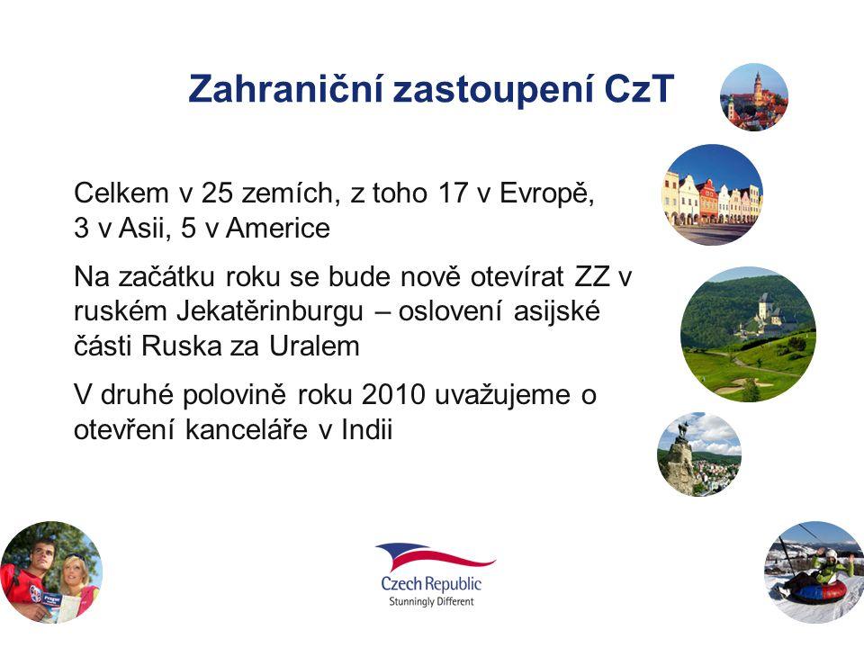 Zahraniční zastoupení CzT Celkem v 25 zemích, z toho 17 v Evropě, 3 v Asii, 5 v Americe Na začátku roku se bude nově otevírat ZZ v ruském Jekatěrinburgu – oslovení asijské části Ruska za Uralem V druhé polovině roku 2010 uvažujeme o otevření kanceláře v Indii
