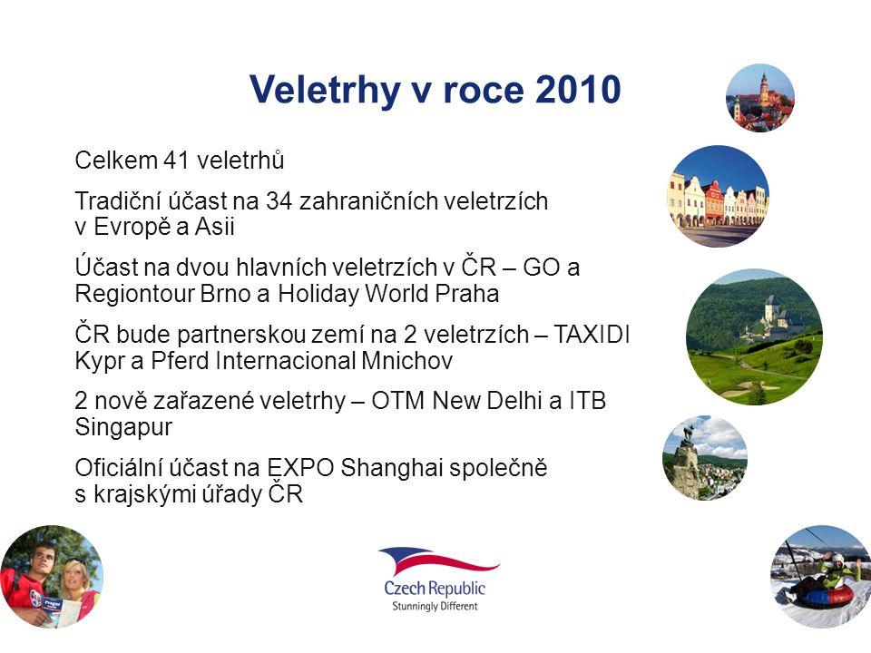Veletrhy v roce 2010 Celkem 41 veletrhů Tradiční účast na 34 zahraničních veletrzích v Evropě a Asii Účast na dvou hlavních veletrzích v ČR – GO a Reg