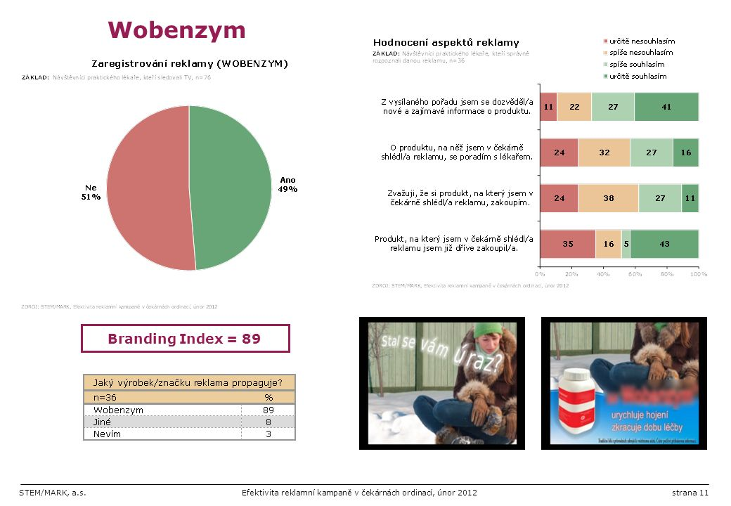 STEM/MARK, a.s.Efektivita reklamní kampaně v čekárnách ordinací, únor 2012strana 11 Wobenzym Branding Index = 89
