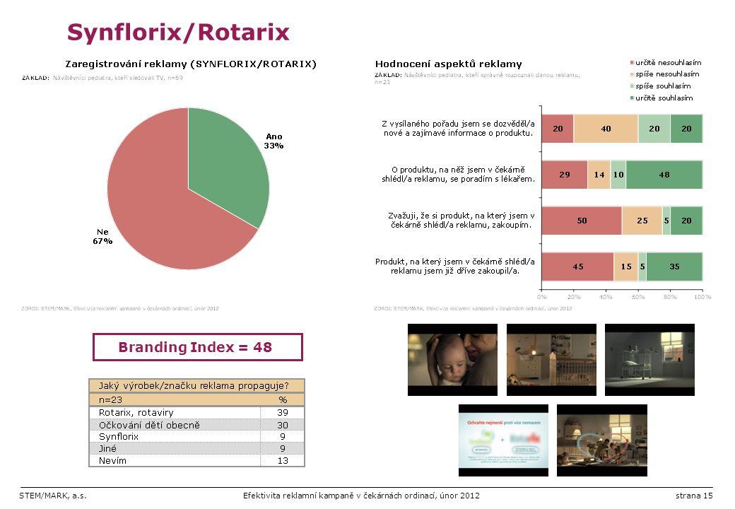 STEM/MARK, a.s.Efektivita reklamní kampaně v čekárnách ordinací, únor 2012strana 15 Synflorix/Rotarix Branding Index = 48