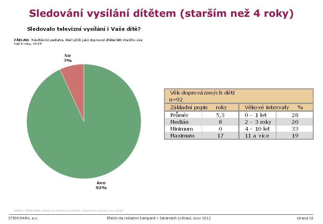 STEM/MARK, a.s.Efektivita reklamní kampaně v čekárnách ordinací, únor 2012strana 16 Sledování vysílání dítětem (starším než 4 roky)