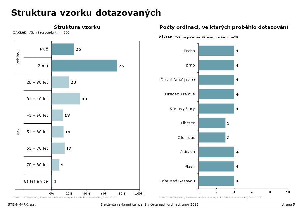 STEM/MARK, a.s.Efektivita reklamní kampaně v čekárnách ordinací, únor 2012strana 6 Struktura vzorku dotazovaných