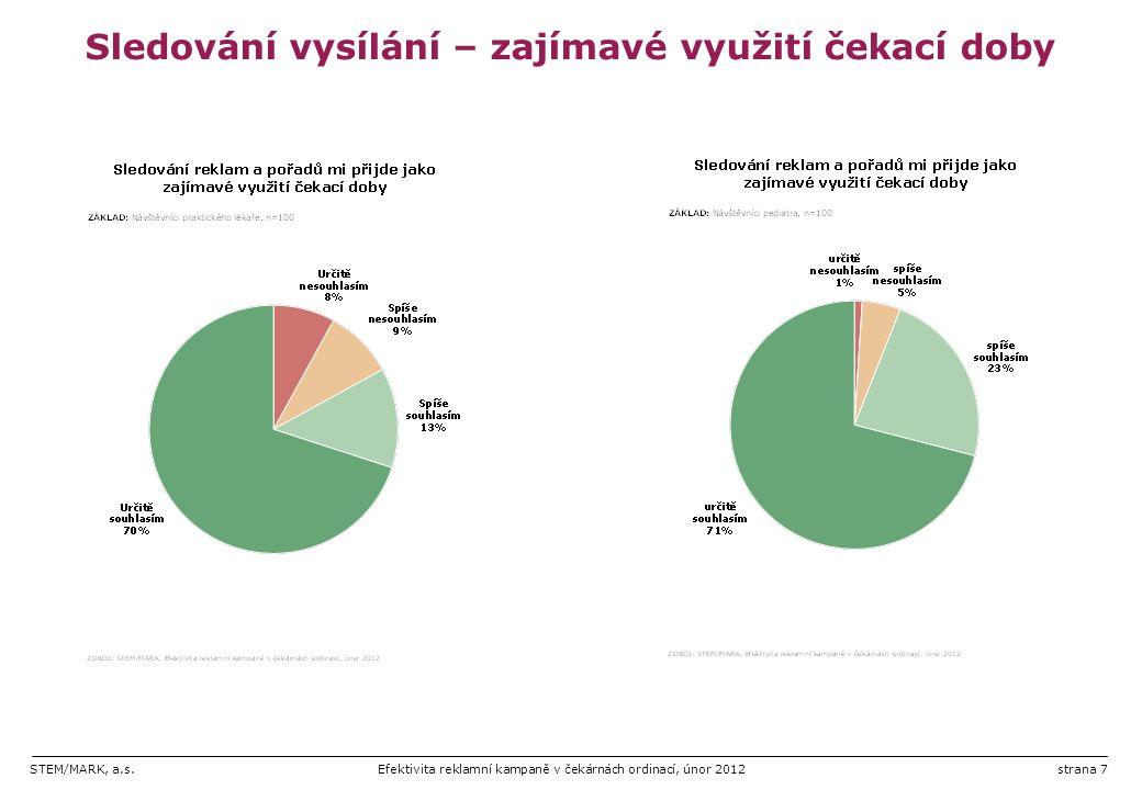 STEM/MARK, a.s.Efektivita reklamní kampaně v čekárnách ordinací, únor 2012strana 8 Praktičtí lékaři pro dospělé Hlavní zjištění Pobyt v čekárně/sledování TV vysílání  92 % osob zaregistrovalo v čekárně přítomnost televizní obrazovky.