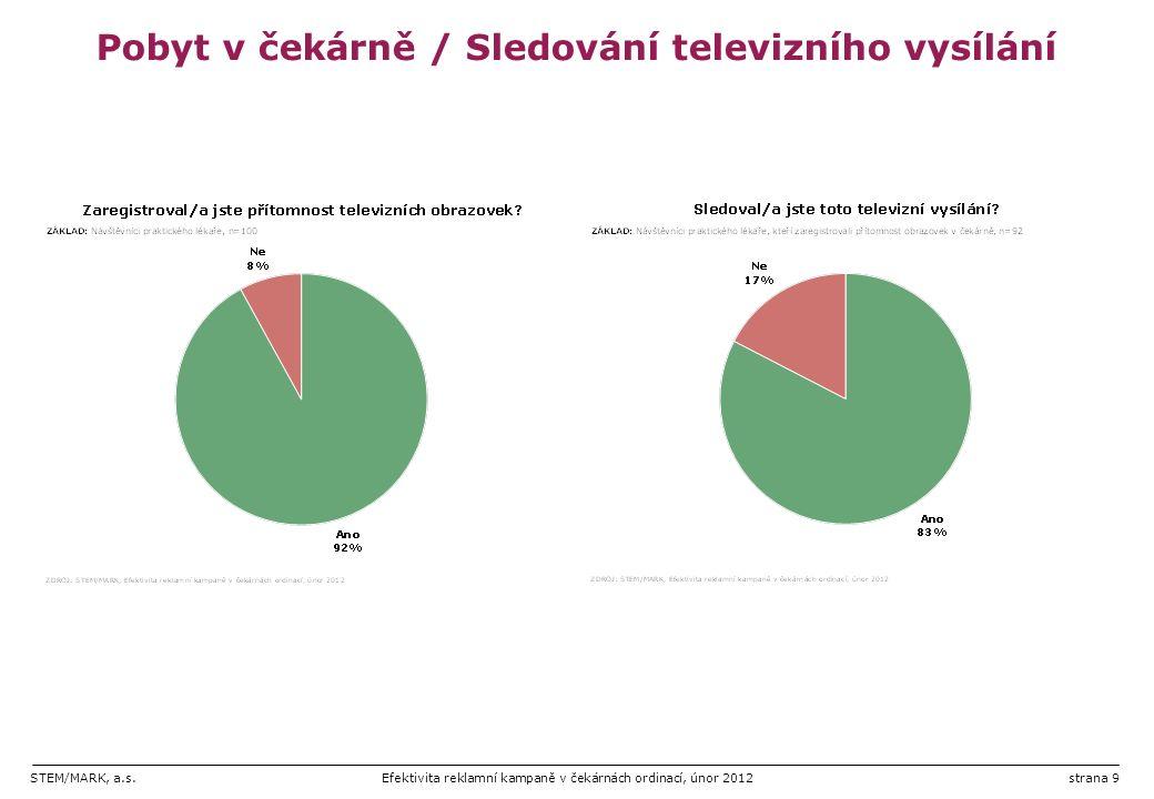 STEM/MARK, a.s.Efektivita reklamní kampaně v čekárnách ordinací, únor 2012strana 9 Pobyt v čekárně / Sledování televizního vysílání