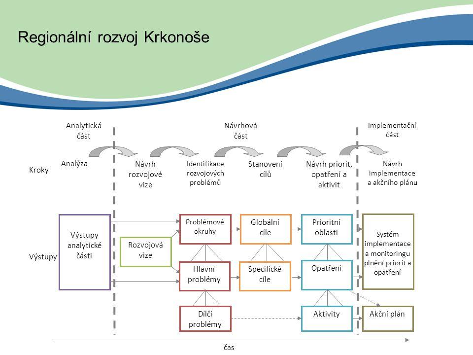 Analýza Specifické cíle Hlavní problémy Systém implementace a monitoringu plnění priorit a opatření Postup zpr čas Rozvojová vize Problémové okruhy Prioritní oblasti Opatření Globální cíle Analytická část Návrhová část Kroky Výstupy Návrh rozvojové vize Identifikace rozvojových problémů Stanovení cílů Návrh priorit, opatření a aktivit Výstupy analytické části AktivityAkční plán Implementační část Návrh implementace a akčního plánu Dílčí problémy