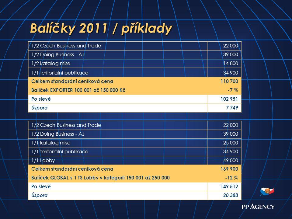 Balíčky 2011 / příklady Balíčky 2011 / příklady 1/2 Czech Business and Trade22 000 1/2 Doing Business - AJ39 000 1/2 katalog mise14 800 1/1 teritoriál