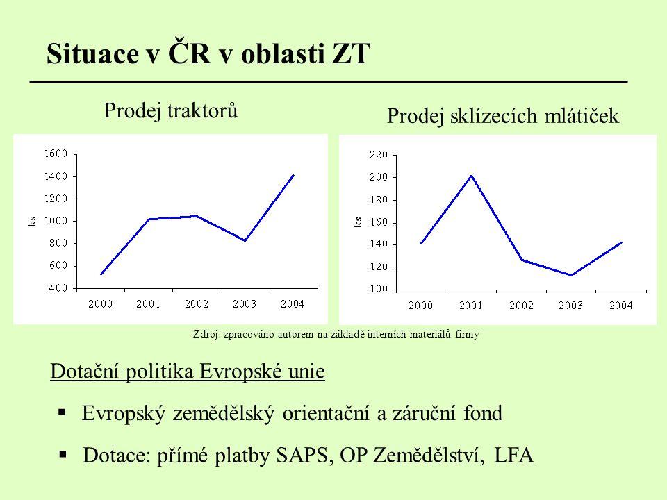 Analýza odvětví