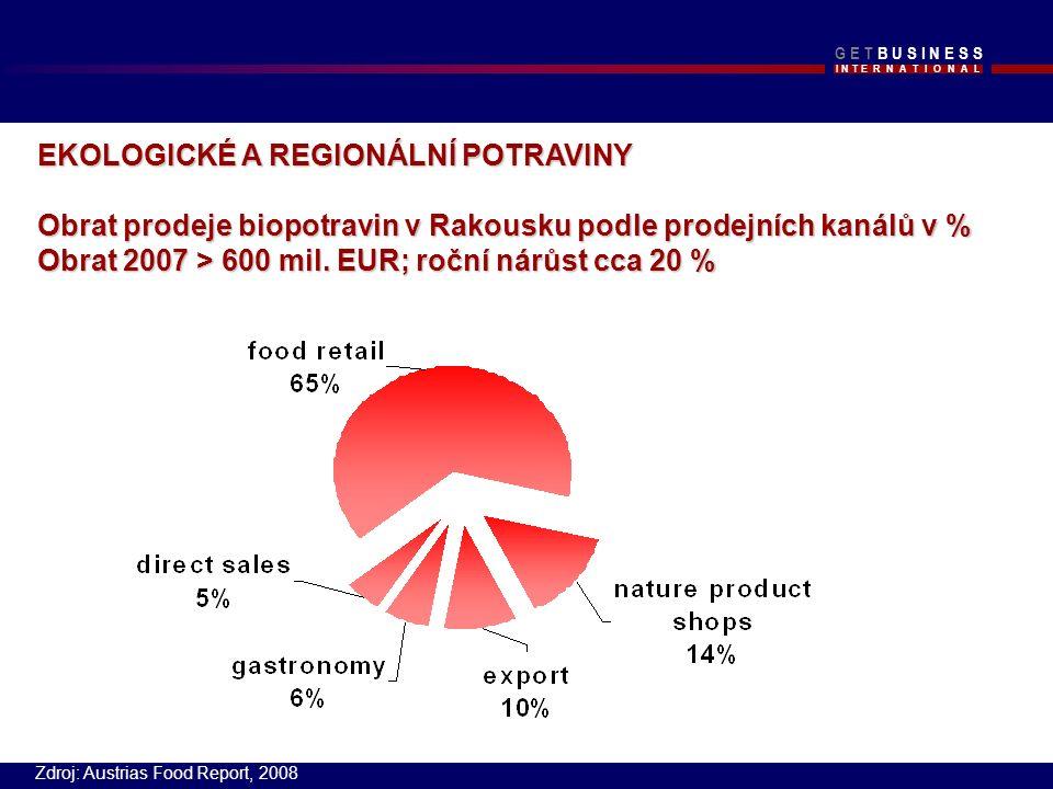 I N T E R N A T I O N A L G E T B U S I N E S SG E T B U S I N E S S EKOLOGICKÉ A REGIONÁLNÍ POTRAVINY Obrat prodeje biopotravin v Rakousku podle prodejních kanálů v % Obrat 2007 > 600 mil.