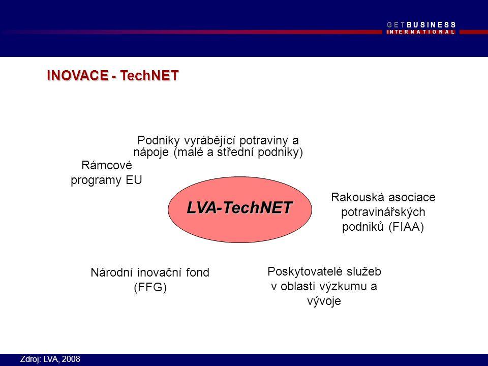 I N T E R N A T I O N A L G E T B U S I N E S SG E T B U S I N E S S LVA-TechNET Podniky vyrábějící potraviny a nápoje (malé a střední podniky) Poskytovatelé služeb v oblasti výzkumu a vývoje Rámcové programy EU Rakouská asociace potravinářských podniků (FIAA) Národní inovační fond (FFG) INOVACE - TechNET Zdroj: LVA, 2008