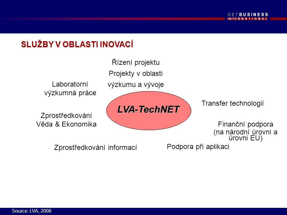 I N T E R N A T I O N A L G E T B U S I N E S SG E T B U S I N E S S LVA-TechNET Řízení projektu Projekty v oblasti výzkumu a vývoje Finanční podpora (na národní úrovni a úrovni EU) Podpora při aplikaci Laboratorní výzkumná práce Zprostředkování Věda & Ekonomika Transfer technologií Zprostředkování informací SLUŽBY V OBLASTI INOVACÍ Source: LVA, 2008