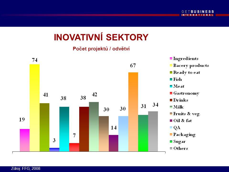 I N T E R N A T I O N A L G E T B U S I N E S SG E T B U S I N E S S INOVATIVNÍ SEKTORY Počet projektů / odvětví Zdroj: FFG, 2008