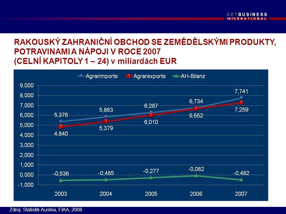 I N T E R N A T I O N A L G E T B U S I N E S SG E T B U S I N E S S RAKOUSKÝ ZAHRANIČNÍ OBCHOD SE ZEMĚDĚLSKÝMI PRODUKTY, POTRAVINAMI A NÁPOJI V ROCE 2007 (CELNÍ KAPITOLY 1 – 24) v miliardách EUR Zdroj: Statistik Austria, FIAA, 2008
