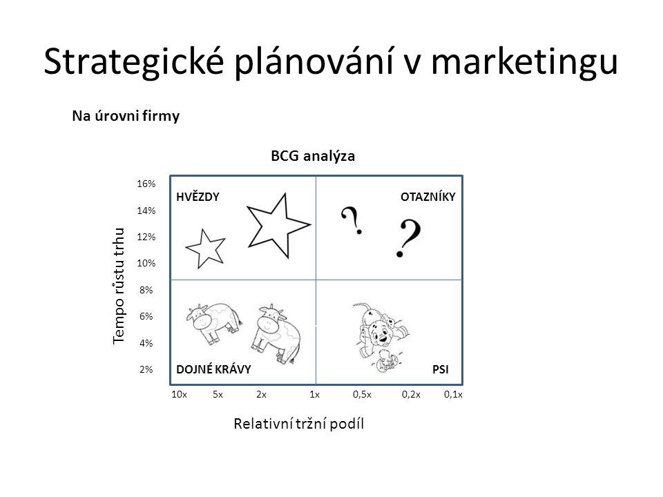 Strategické plánování v marketingu Na úrovni firmy BCG analýza Tempo růstu trhu Relativní tržní podíl 16% 14% 12% 10% 8% 6% 4% 2% 10x 5x 2x 1x 0,5x 0,2x 0,1x OTAZNÍKY DOJNÉ KRÁVYPSI HVĚZDY