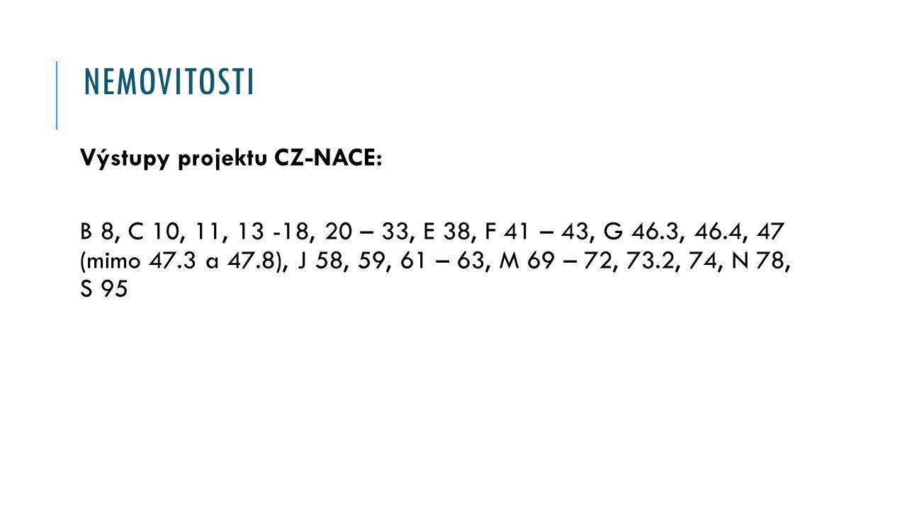 NEMOVITOSTI Výstupy projektu CZ-NACE: B 8, C 10, 11, 13 -18, 20 – 33, E 38, F 41 – 43, G 46.3, 46.4, 47 (mimo 47.3 a 47.8), J 58, 59, 61 – 63, M 69 – 72, 73.2, 74, N 78, S 95