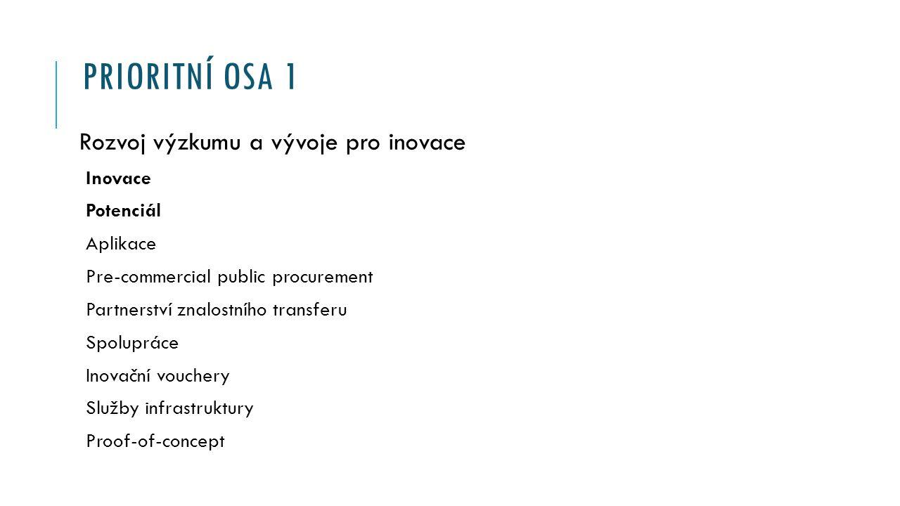 PRIORITNÍ OSA 1 Rozvoj výzkumu a vývoje pro inovace Inovace Potenciál Aplikace Pre-commercial public procurement Partnerství znalostního transferu Spolupráce Inovační vouchery Služby infrastruktury Proof-of-concept