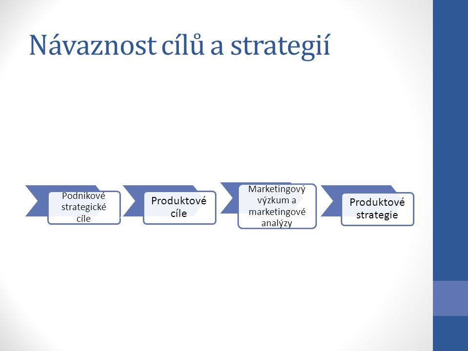 Návaznost cílů a strategií Podnikové strategické cíle Produktové cíle Marketingový výzkum a marketingové analýzy Produktové strategie