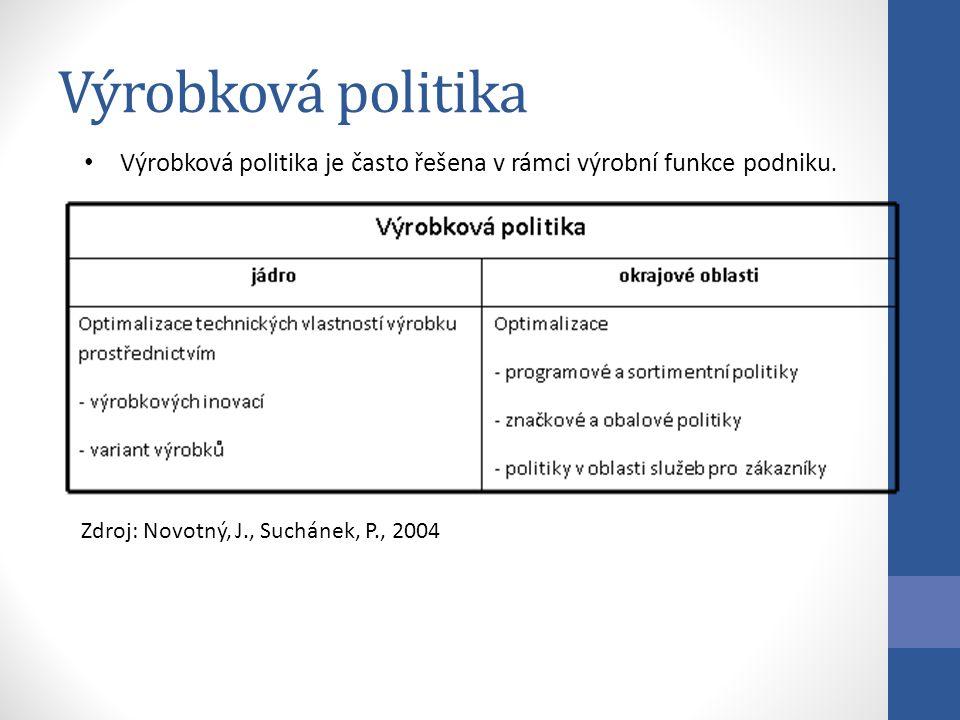 Výrobková politika Zdroj: Novotný, J., Suchánek, P., 2004 Výrobková politika je často řešena v rámci výrobní funkce podniku.